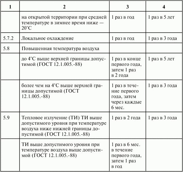 приказ об организации единоличного осмотра электроустановок образец - фото 6